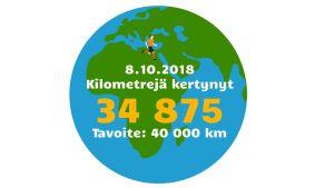 8.10.2018 Kilometrejä kertynyt 34 875. Tavoite: 40 000 km