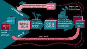 Infografiikkaa Nuorisosäätiön rahavirroista.