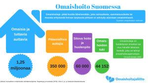 Taulukko Omaishoito Suomessa