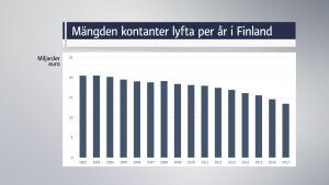 mängden kontanter lyfta per år i Finland, diagram
