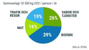En grafik med vårt koldioxidavtryck. Sammanlagt 10 300 kg CO2 / person / år.  39% Boende, 26% Varor och tjänster, 19% Trafik och resor, 16% Mat.