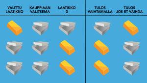 Kaavio, jossa 3 riviä ja 5 saraketta, 1. sarake ylhäältä alas: kultaharkko, tyhjä laatikko, tyhjä laatikko 2.sarake = laatikko, kultaharkko, laatikko, 3.sarake=laatikko, laatikko, kultaharkko. lisäksi tulossarakkeet