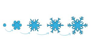 Piirroskuva lumihiutaleen muodostumisesta.