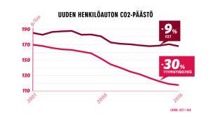 Uusien autojen CO2 -päästöjen laskusta tehty grafiikka