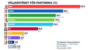 Grafik som visar stödet för partierna i februari.