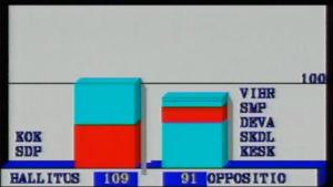 Eduskuntavaalien 1987 tulosgrafiikaa.