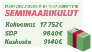 Infografiikka: Rakennusteollisuuden ja sen toimialayhdistysten seminaarikulut.