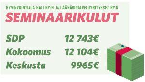 Infografiikka: Hyvinvointiala Hali ry:n ja Lääkäripalveluyritykset ry:n seminaarikulut