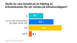 Grafik över finländarnas vilja att höja på bränsleskatten.
