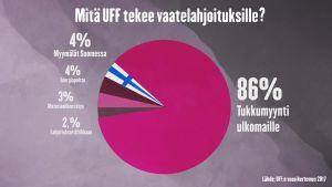 UFF:n lahjoituksista 86% päätyy ulkomaille myyntiin.