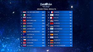 Lopullinen tulostaulukko Euroviisuissa 2019.