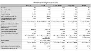 Taulukko Suomelle tarjottujen häivittäjien teknisistä tiedoista.