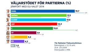 Graf över partiernas stödsiffror: Saml 19,7%, De gröna 17,2%, Sannf 17,0%, SDP 14,3%, C 13,0%, VF 7,9 %, SFP 5,2%, KD 4,2% och övriga 1,5%