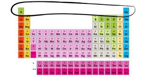 En bild på det periodiska systemet, ämnena 1 och 2 är inringade.