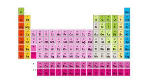 Det periodiska systemet.