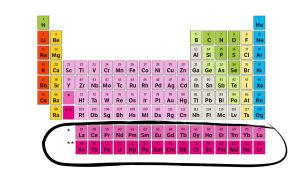 Det periodiska systemet där lantanoider och aktinoider är inringade.