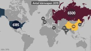 Karta över kärnvapnen i världen 2019. USA och Ryssland har flest, 6185 respektive 6500.