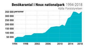 Graf över besökarantal i Noux åren 1994-2018.