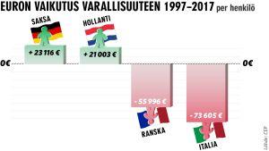 Infografiikka: Euron vaikutus varallisuuteen