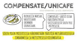 Unicafen kompensaatiomalli infografiikassa.