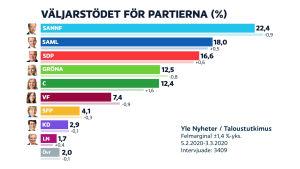 Graf som visar partistödet i mars 2020.
