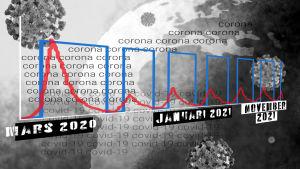 Grafik som visar hur vanligt coronaviruset kan vara fram till slutet av år 2021.