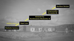 En grafik med pilar som går från Kimitoöns kommun till Northern Horizon.