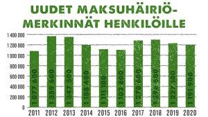 pylväsdiagrammi maksuhäiriömerkinnöistä vuosilta 2011 - 2020