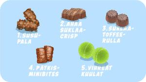 S-ryhmän suosituimpien irtokarkkien joukossa kolme viidestä on suklaata.