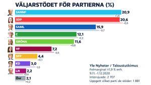 Väljarstödet för partierna i november 2020