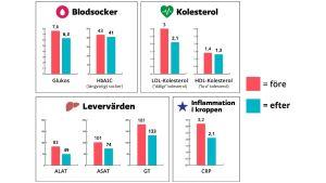 Pirkkos labbtest visar att värdena förbättrats inom alla kategorier.