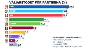YLEs partimätningsdiagram