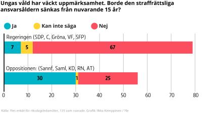 En graf där man ser hur regerings- och oppositionspartierna svarat på en fråga om huruvida det straffrättsliga ansvarets åldersgräns borde sänkas.