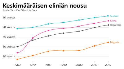 Keskimääräisen eliniän nousu maailmalla, Suomessa, Kiinassa ja Nigeriassa.