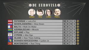 Resultatet i det andra avsnittet av De Eurovisa 2016.