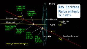 Pluto ohilento 14.7.2015