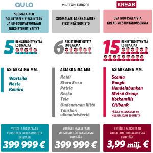 Infografiikka: Aula Europe, Miltton Europe ja Kreab.