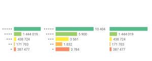 Kuvakaappaus Google Play -kaupasta: Kahden sovelluksen saamia tähtiä ja niiden keskiarvo.