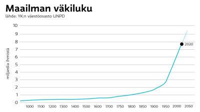 Maailman väkiluku vuodesta 1000 nykypäivään.