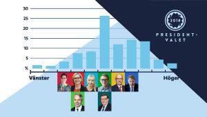 presidentkandidaterna på politisk höger-vänster axel