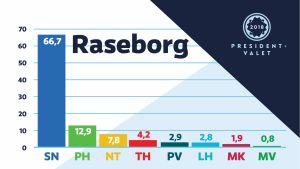 Diagram över hur raseborgarna röstade i presidentvalet 2018.