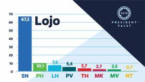 Diagram över hur Lojoborna röstade i presidentvalet 2018.