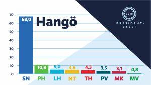 Diagram som visar hur Hangöborna röstade i presidentvalet 2018.