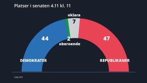 Platser i senaten, läget den 4.11 kl. 11. Valet i USA 2020.