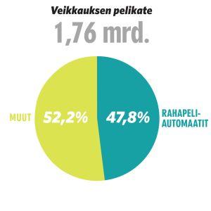 Infografiikka: Veikkauksen pelikate 1,76mrd, josta raha-automaatit 47,8% ja muut 52,2%.
