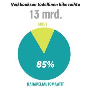 Grafiikka: Veikkauksen todellinen liikevaihto 13 mrd., josta jännityspelien osuus on 85%.