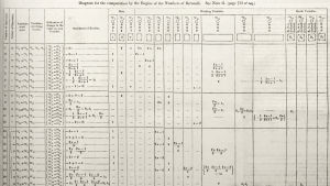 Lovelace's diagram from Note G, the first published computer algorithm