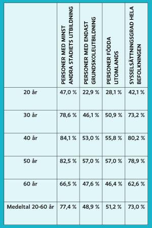 Tabell över sysselsättningen i Finland.