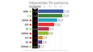 Taloustutkimus opinionsmätning för Yle i juli 2014.