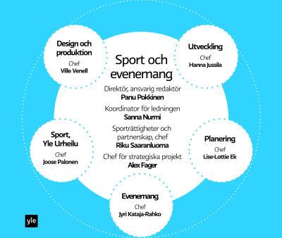 Yles Sport och evenemang enhet, graf